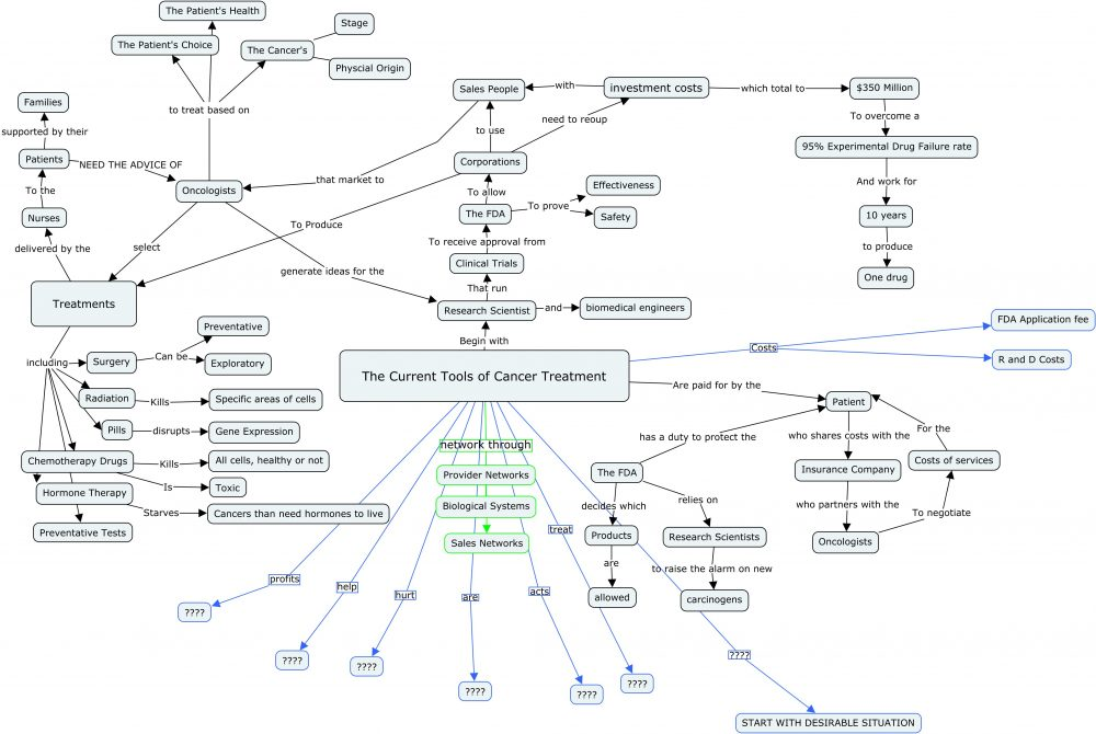 Cancer Concept Map Otter Insights